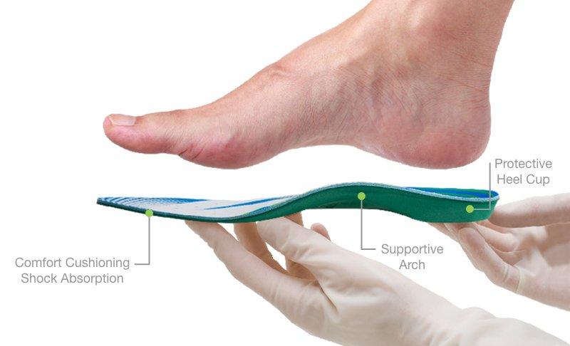 Diagram Image Of G-Comfort Orthotics